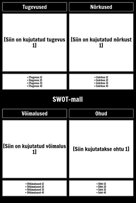 SWOT-mall