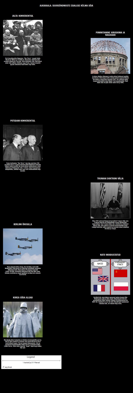 Timeline - Peamised Sündmused Esmane Cold War
