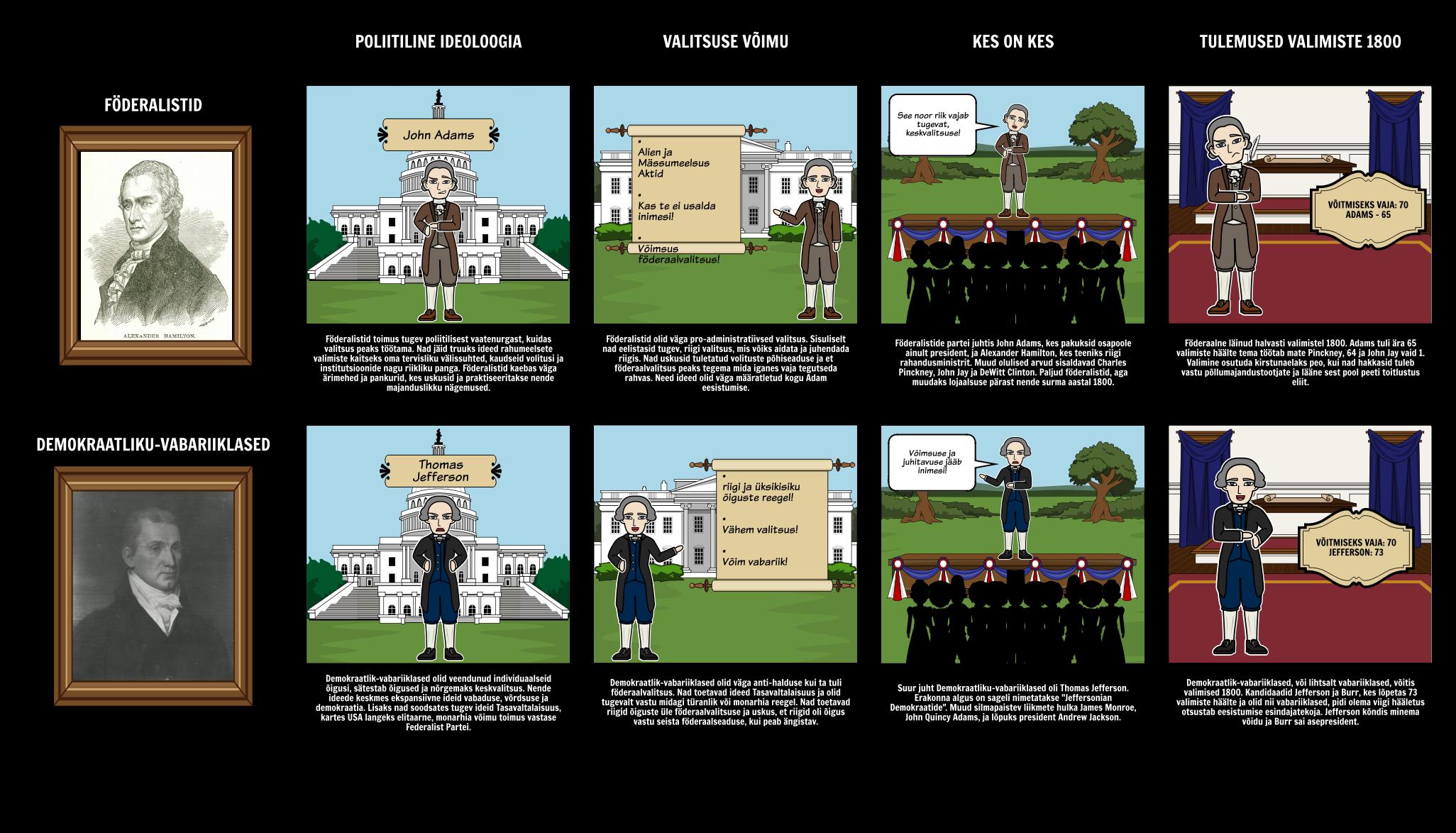 Valimiste 1800 - föderalistid vs Demokraatlik vabariiklased