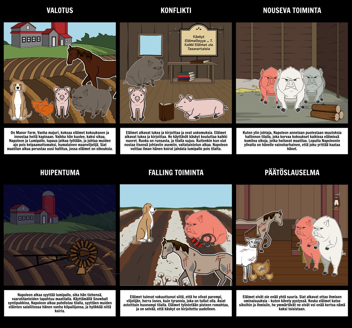 Animal Farm Yhteenveto Plot Kaavio