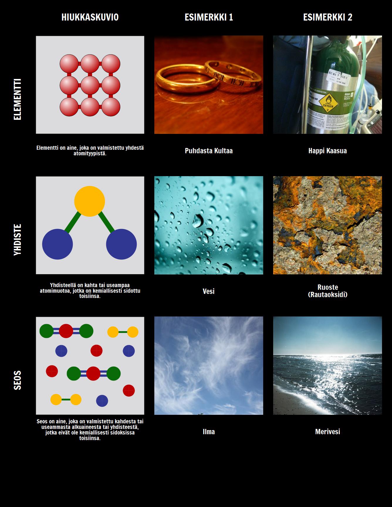 Elementit, Yhdisteet ja Seokset
