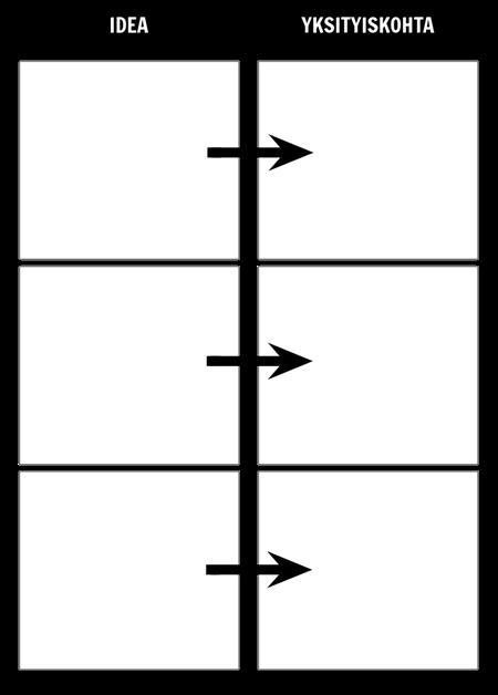 Idea / Yksityiskohtakaavion Malli