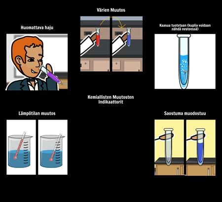 Kemiallisen Reaktion Indikaattorit