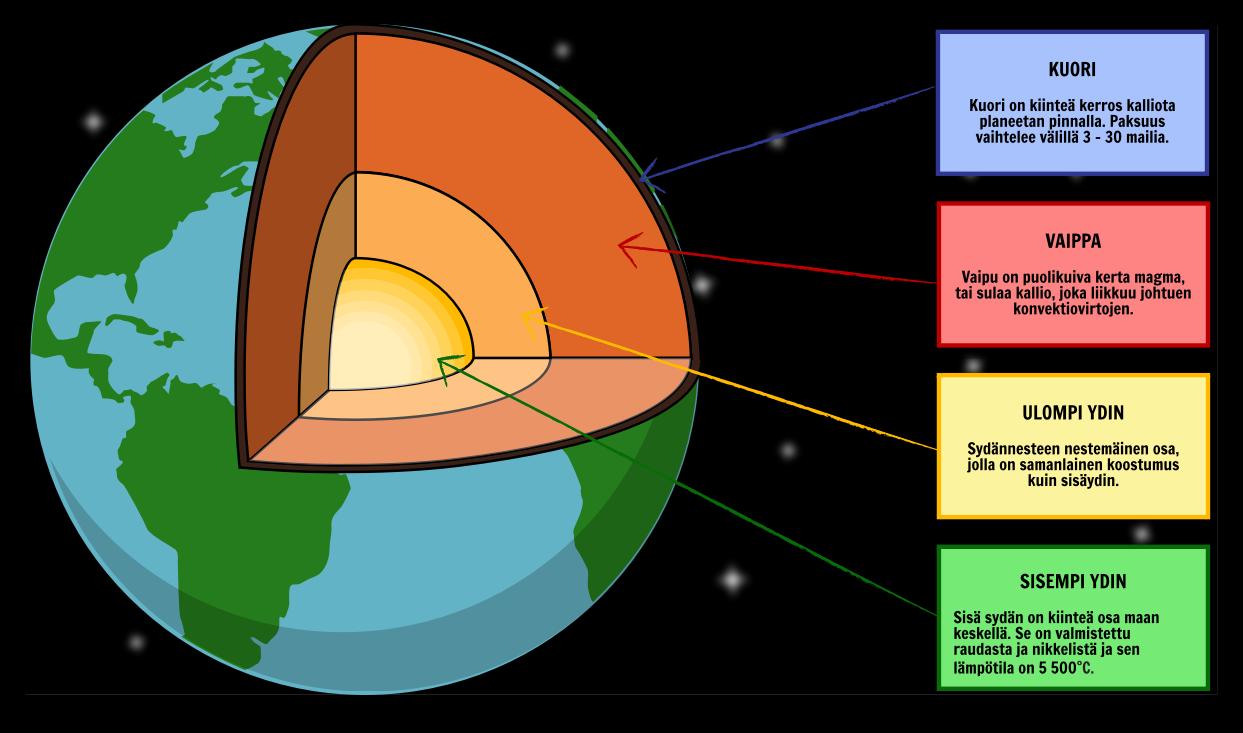 Maapallon Lämpötila