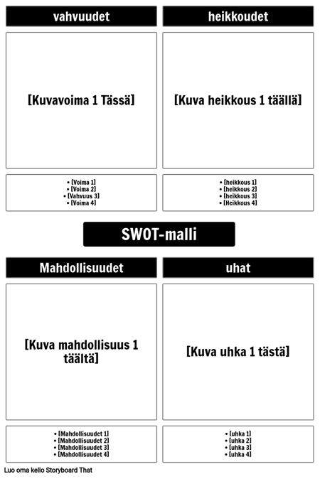 SWOT-malli