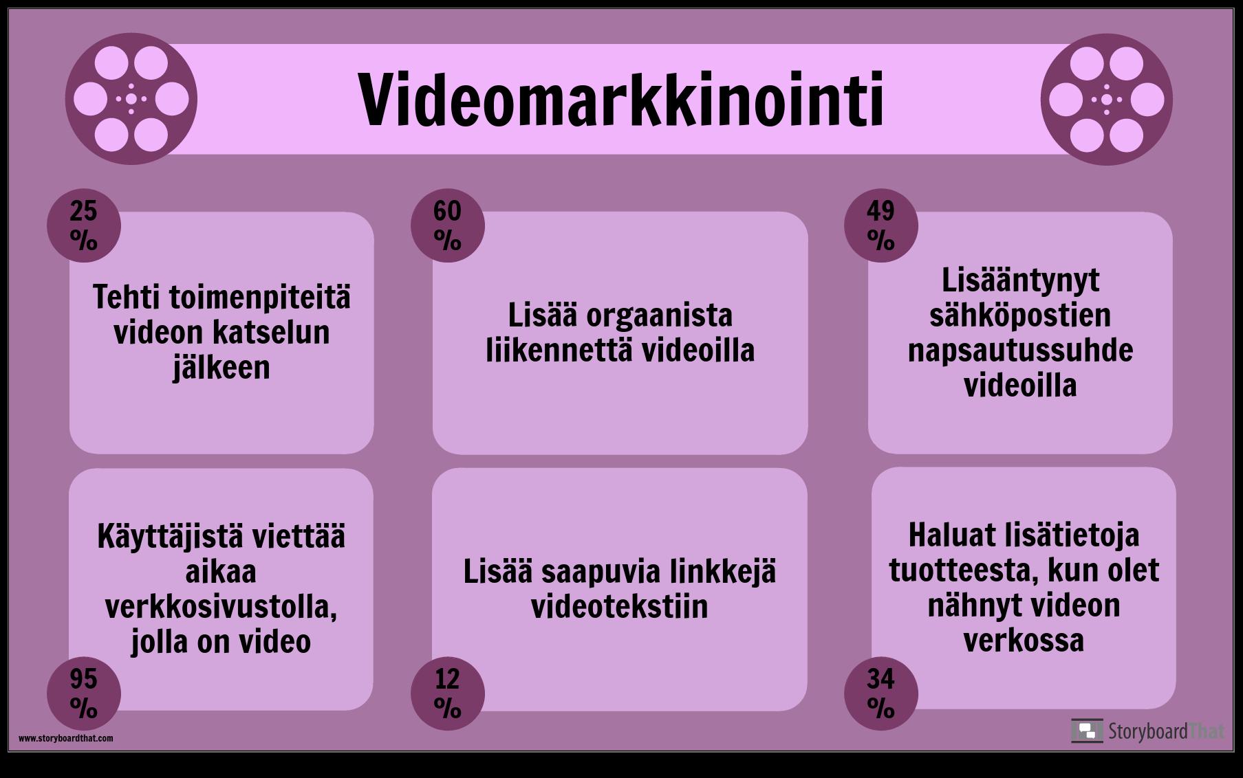 Videomarkkinoinnin Esimerkki