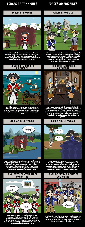 Avantages et Inconvénients des Forces Américaines et Britanniques