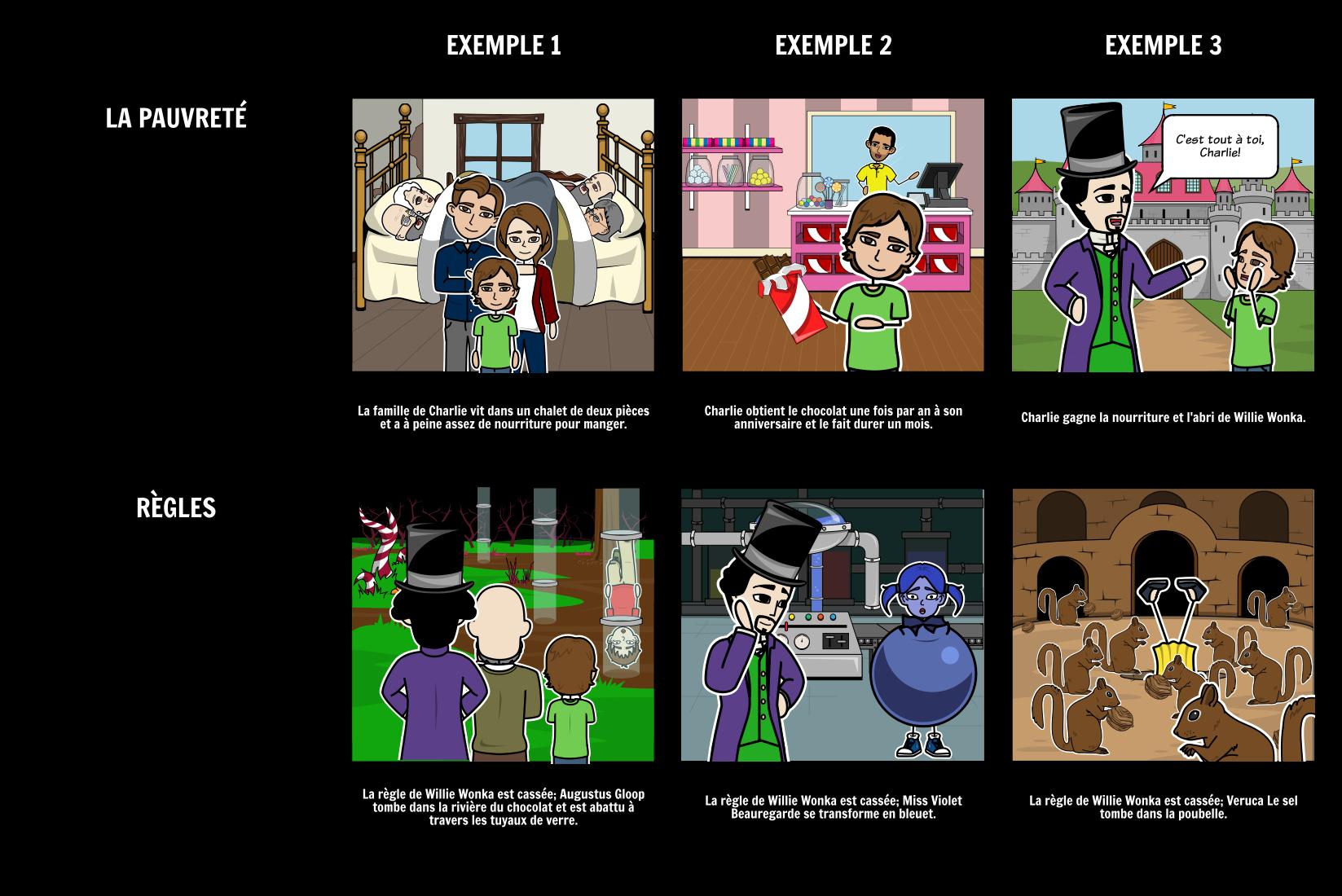 Charlie et le Thème de la Chocolaterie Storyboard