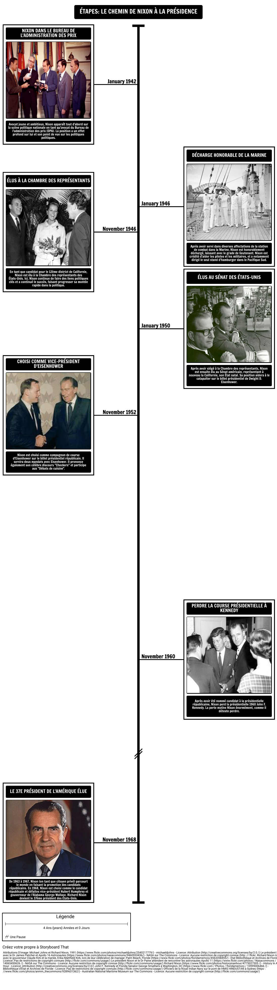 Chronologie - Le Chemin de Nixon à la Présidence