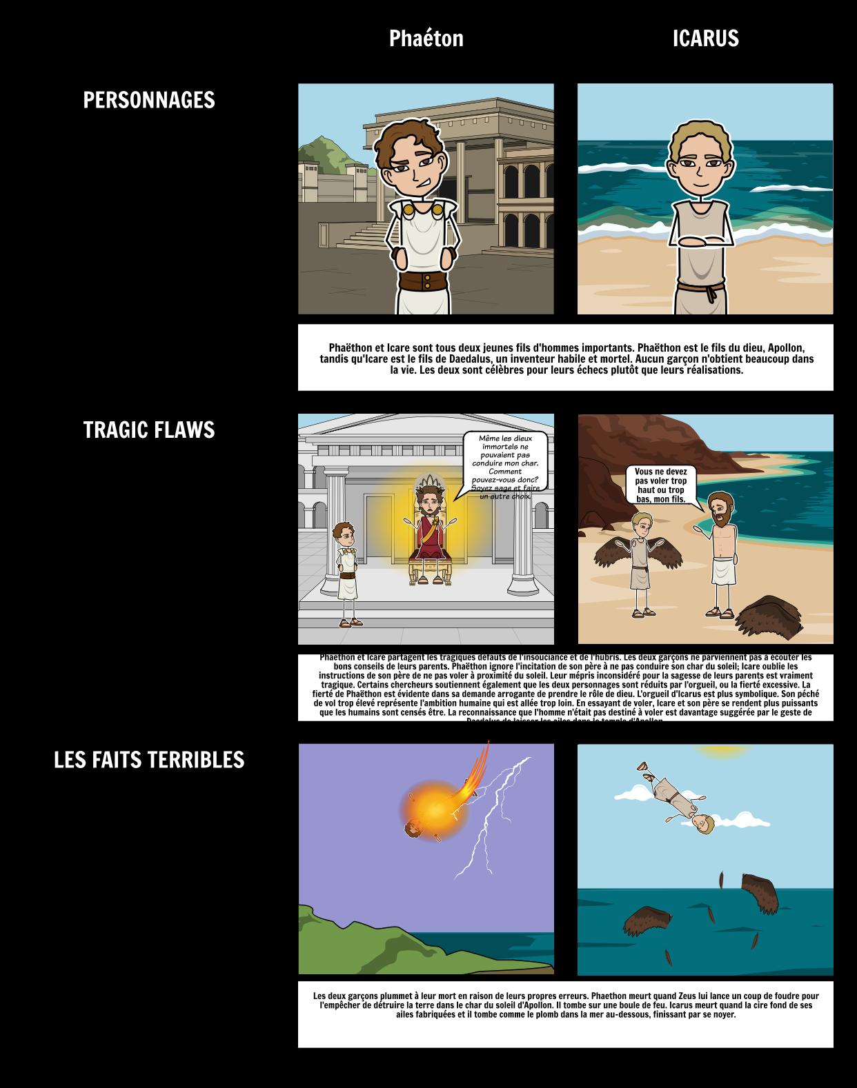Comparaison D'Icarus et de Phaethon