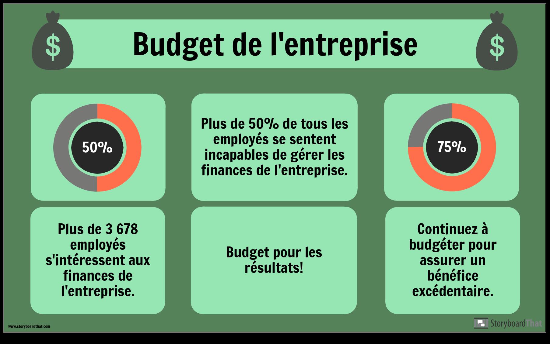 Exemple de Budget