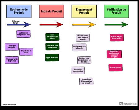 Exemple de Carte de Scénario Agile