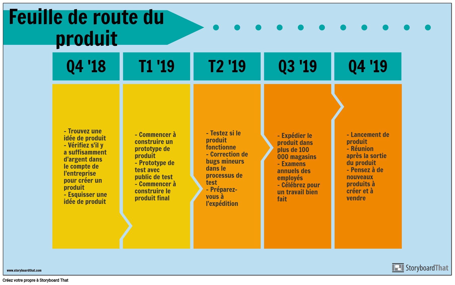 Exemple de Carte Routière de Produit