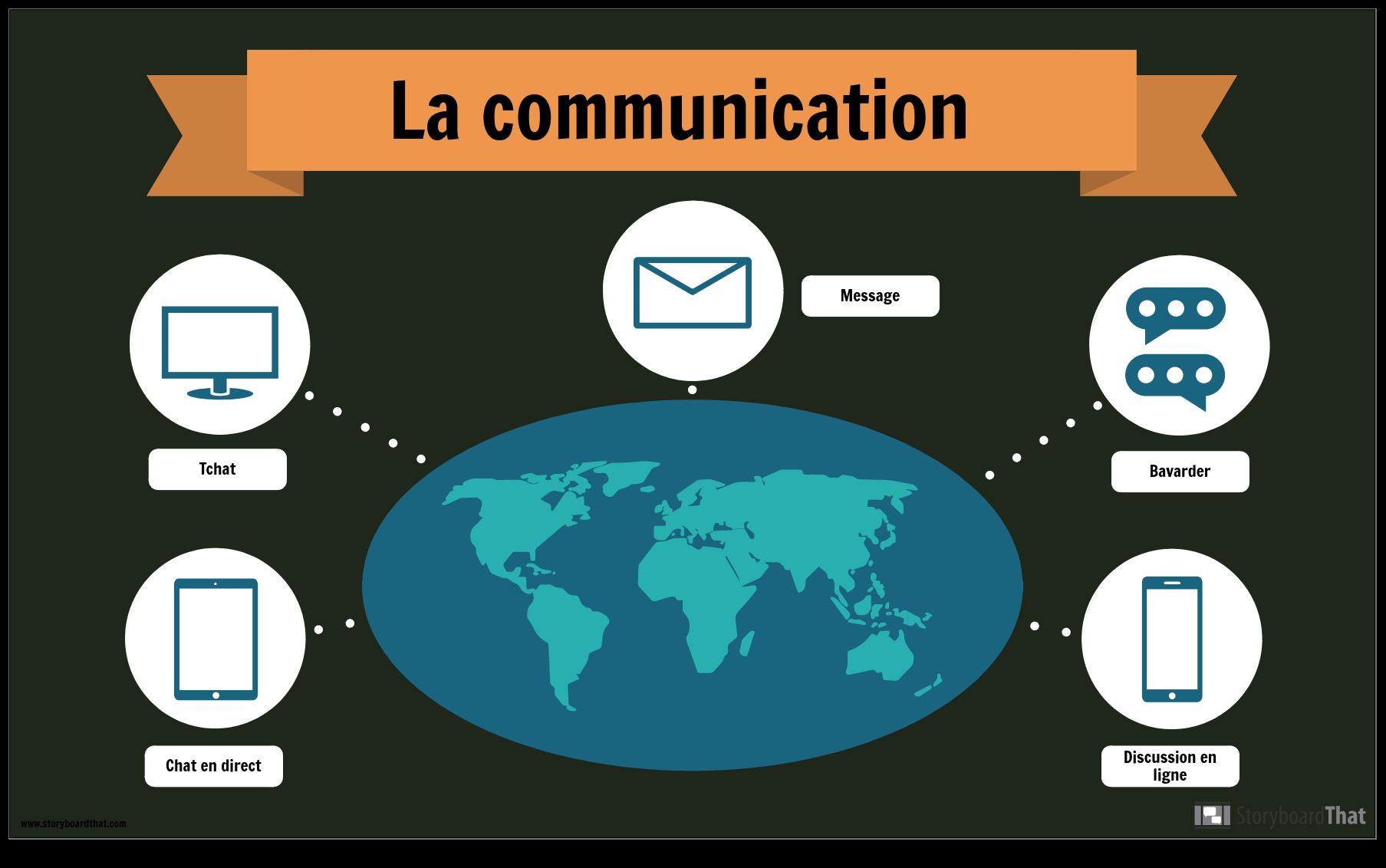 Exemple de Communication