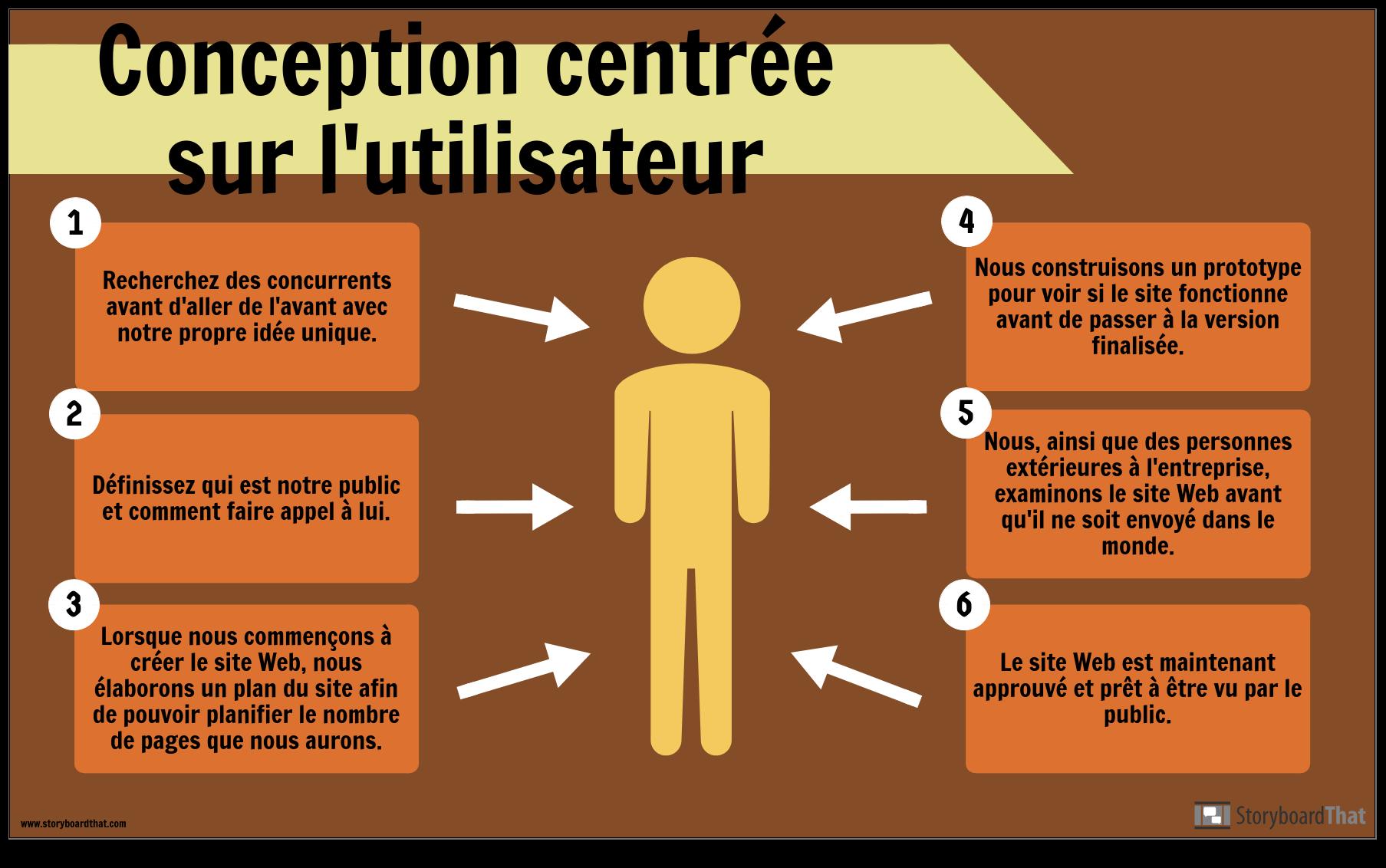 Exemple de Conception Utilisateur