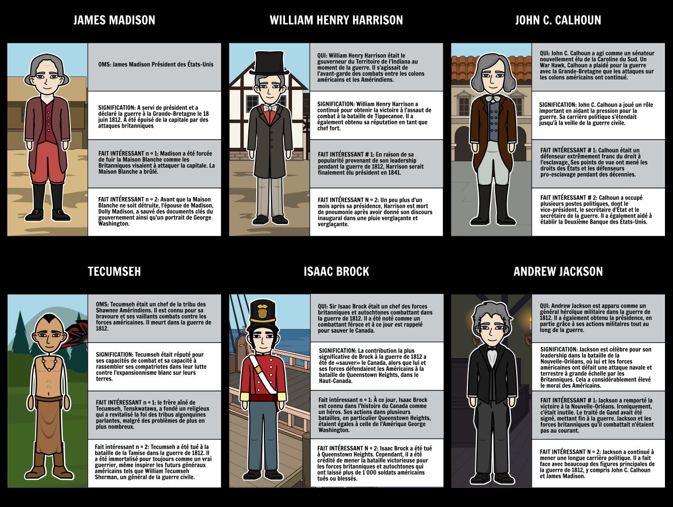 Guerre de 1812 - Principaux personnages de la guerre de 1812