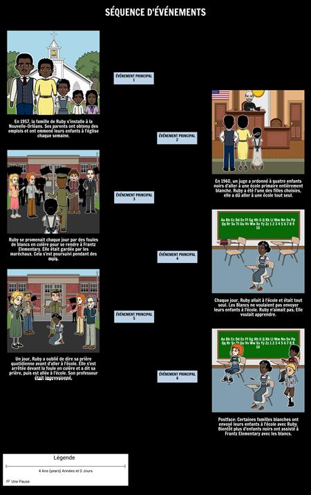 L'histoire de Ruby Bridges - Séquence