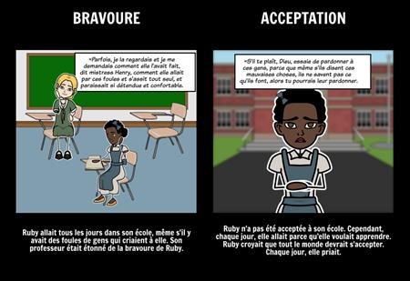 L'histoire de Ruby Bridges - Thème