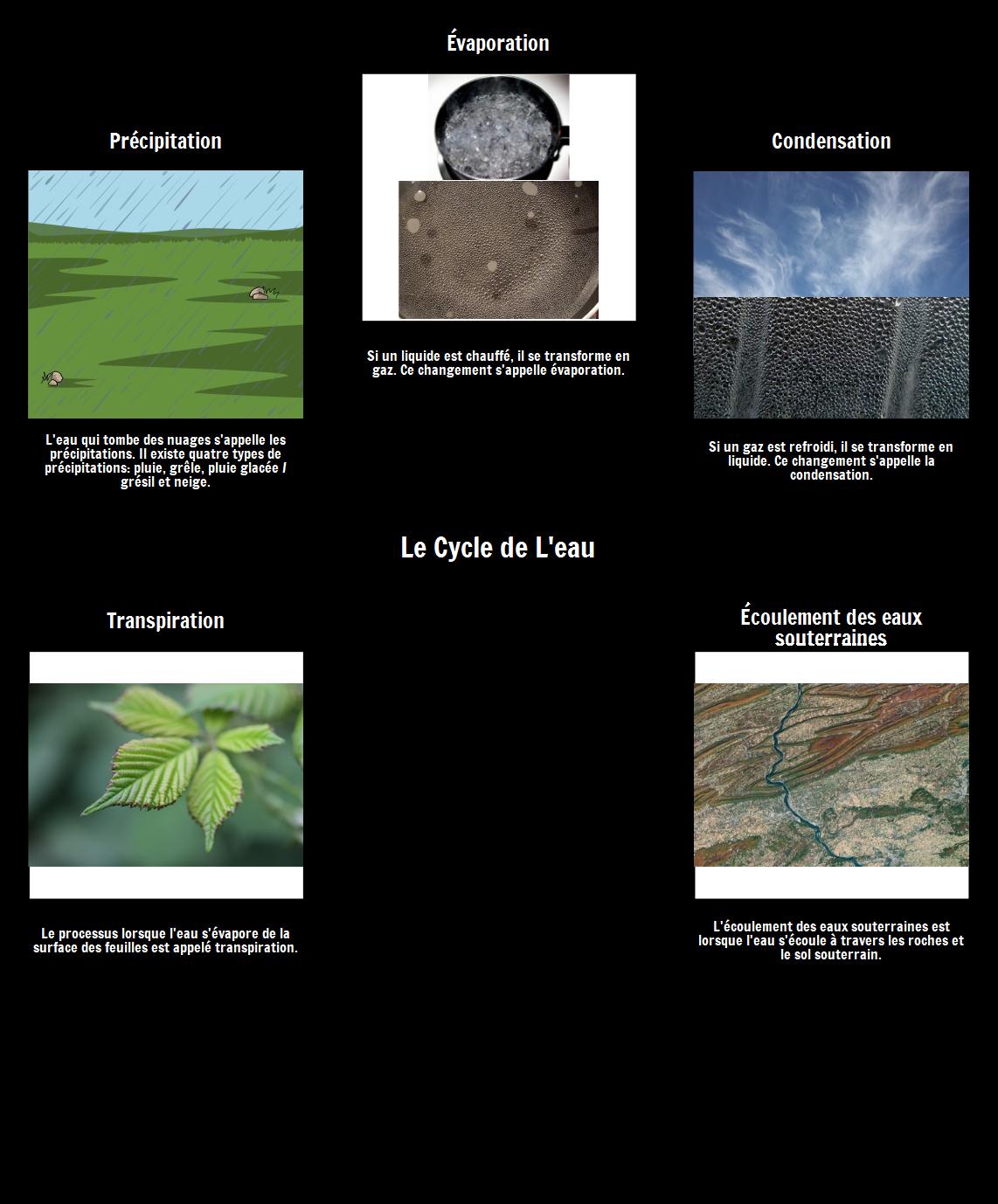 Le Vocabulaire du Cycle de L'eau