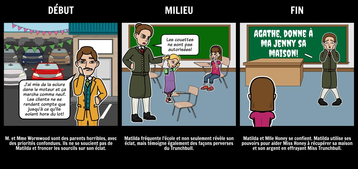 Matilda Résumé Ou Résumé Du Texte Storyboard Por Fr Examples