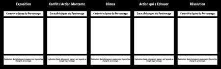 Modèle D'évolution des Personnages - Roman / Histoire