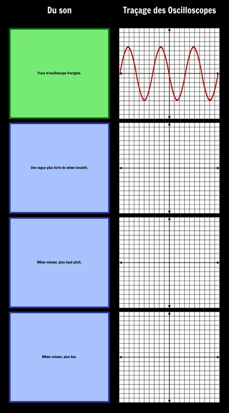 Modèle D'ondes Sonores