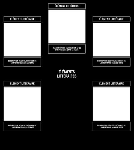 Modèle de Carte D'araignée D'élément Littéraire