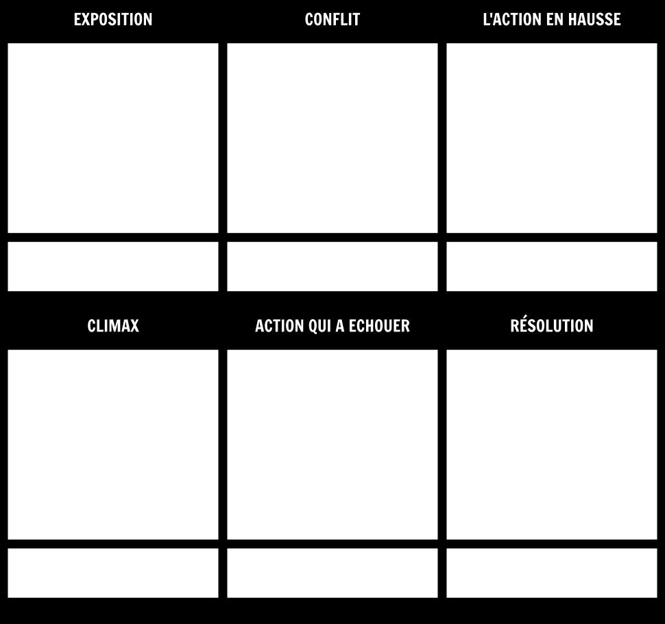 Modèle de Diagramme de Tracé