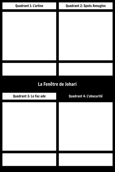 Modèle de Fenêtre Johari