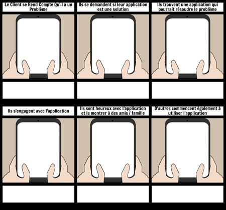 Modèle de Parcours Client Mobile