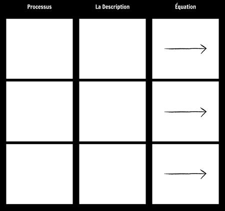 Modèle de Processus