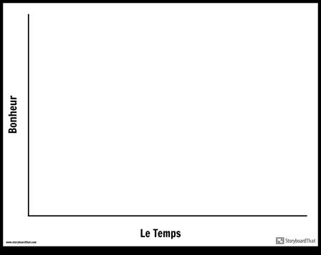 Modèle Temps / Bonheur