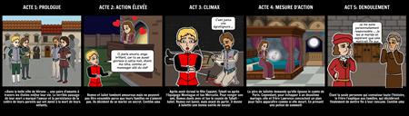 Structure de Cinq Actes - Roméo et Juliette