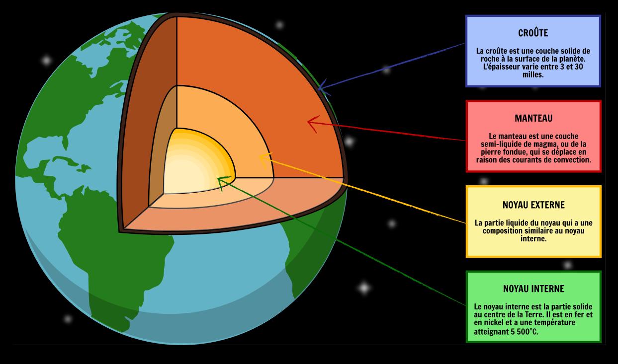 Couches De La Terre Courants De Convection Sous Lithosphère