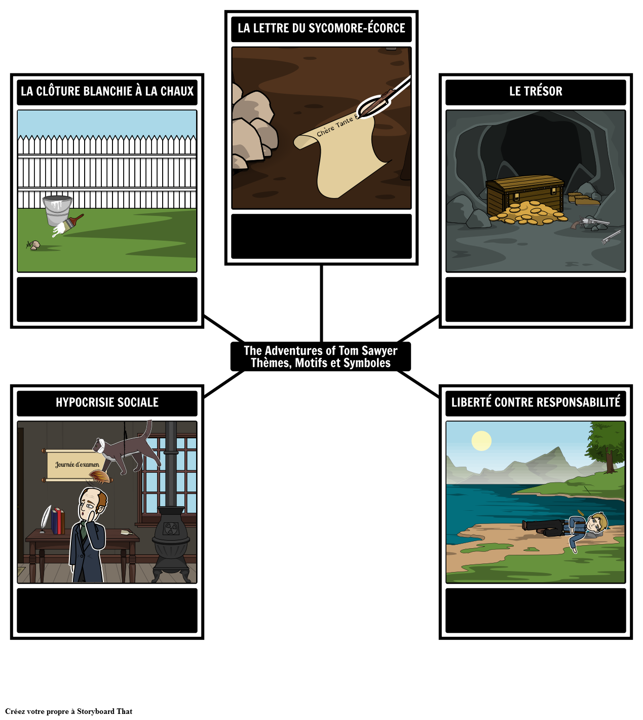 The Adventures of Tom Sawyer Thèmes, Motifs et Symboles