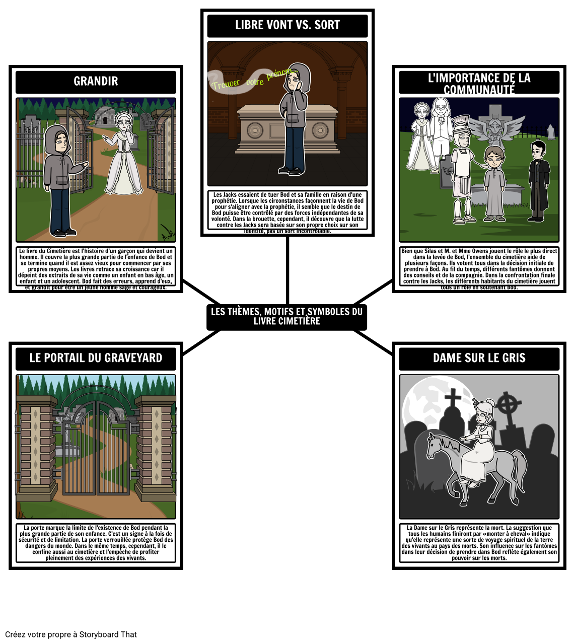 Thèmes, Motifs et Symboles du Cimetière