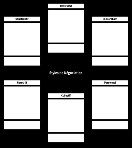 Types de Modèle de Pouvoir de Négociation