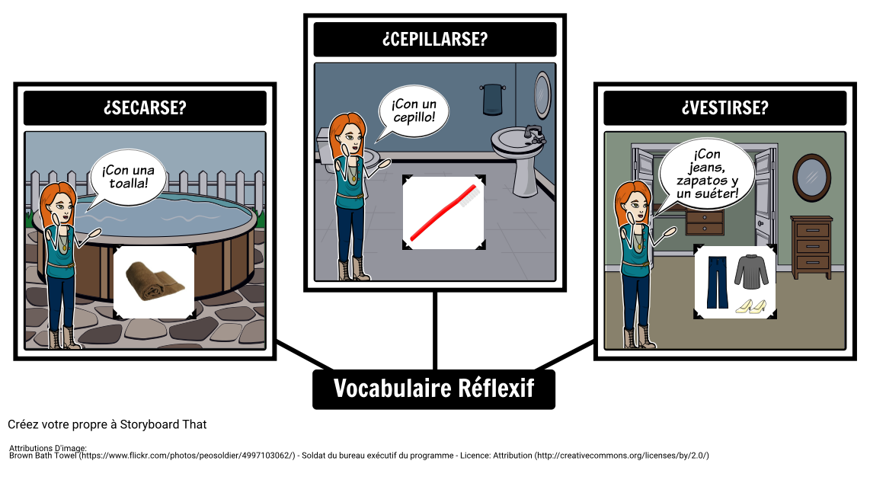Vocabulaire des Réflexions