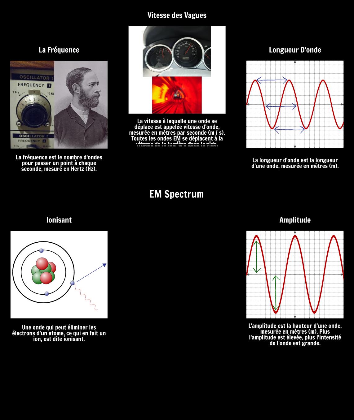 Vocabulaire du Spectre EM