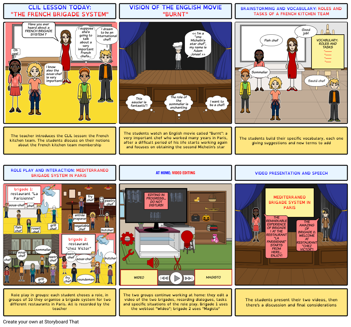 Clil Lesson The French Kitchen Team Storyboard