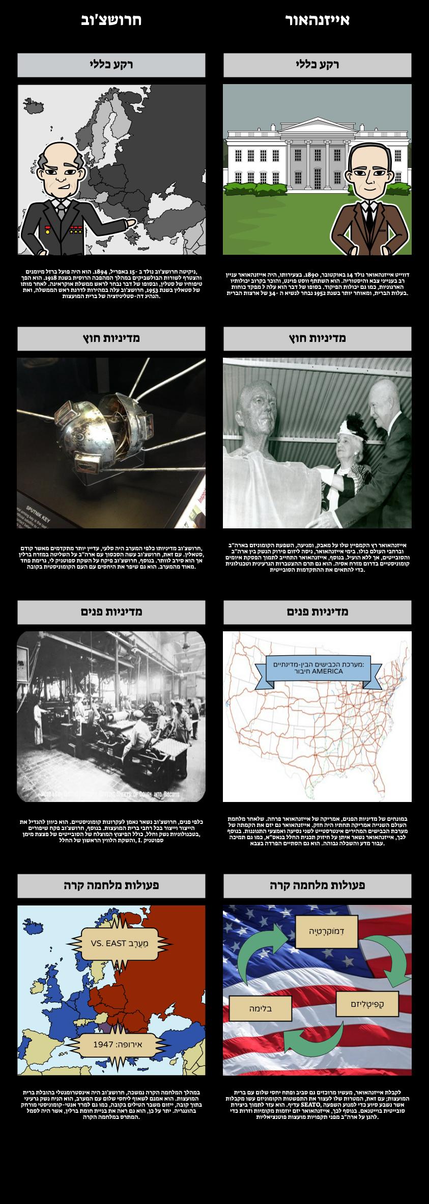 חרושצ'וב לעומת אייזנהאואר - מנהיגי מעצמה העולה במלחמה הקרה