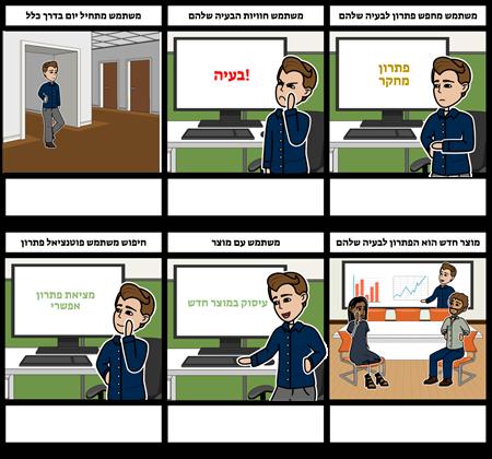 טכנולוגיה - דוגמה למפת הדרכים של הלקוח