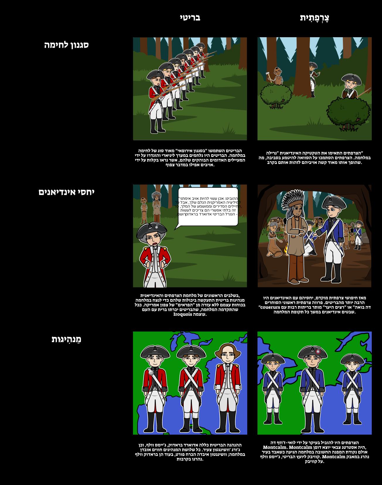 הצרפתים והאינדיאנים מלחמת הצרפתים vs הבריטי
