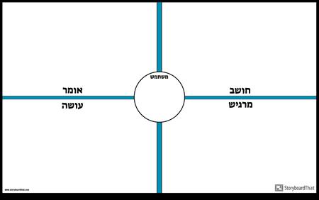 תבנית מפת אמפתיה של משתמש 2