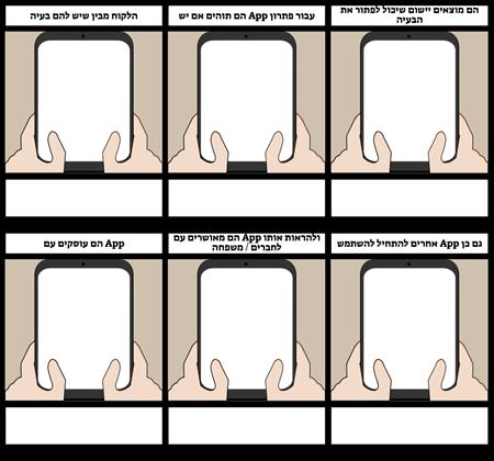 תבנית מסע לקוח נייד