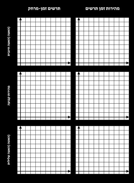 השוואת תבנית גרפים