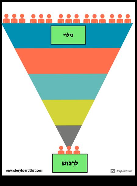 תבנית משפך מכירות