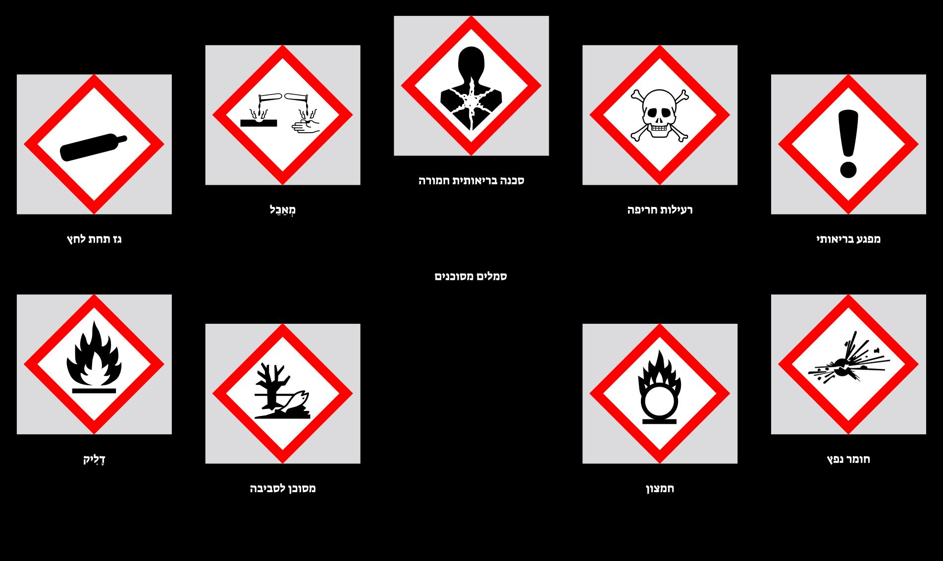 סמלים מסוכנים