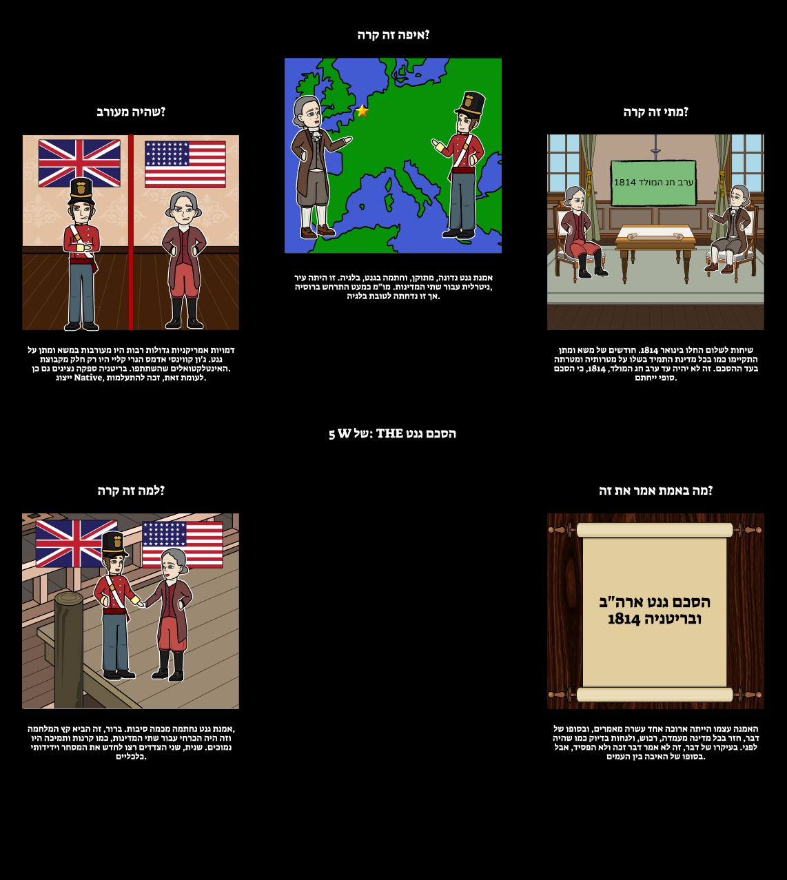 מלחמת 1812 - 5 Ws של הסכם גנט