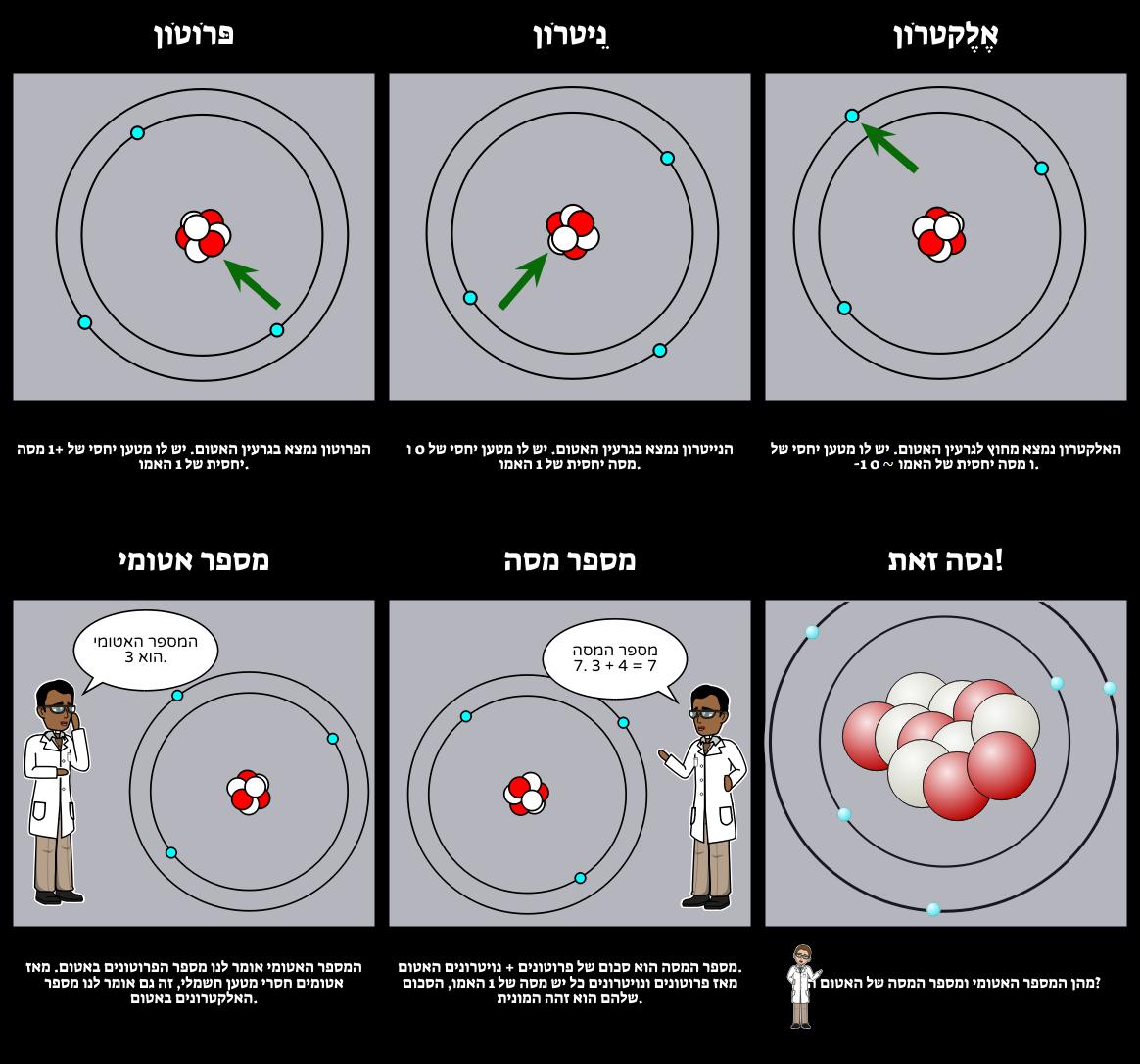תרשים Atom - חלקים של Atom